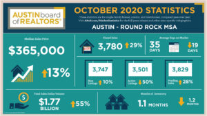 October 2020 Market Stats Infographic